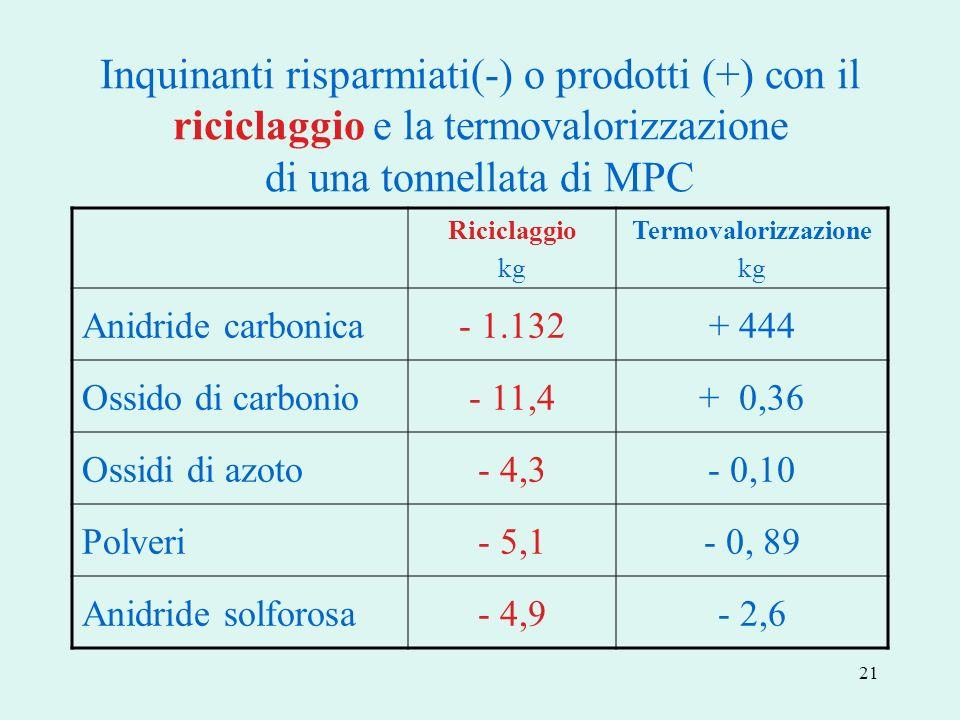 Inquinanti risparmiati(-) o prodotti (+) con il riciclaggio e la termovalorizzazione di una tonnellata di MPC