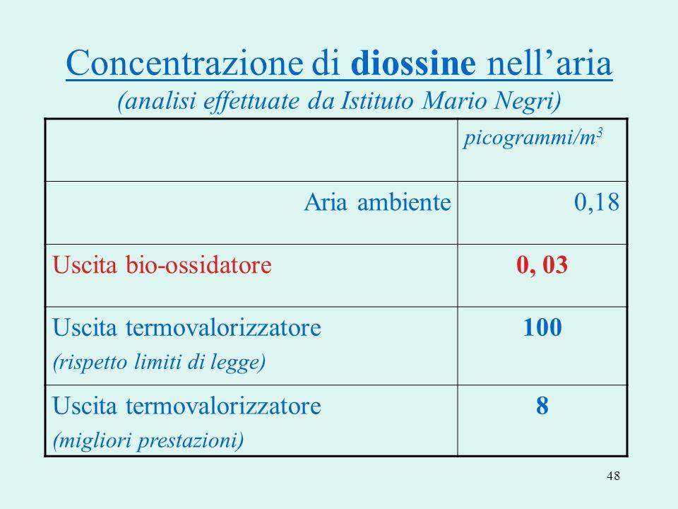 Concentrazione di diossine nell'aria (analisi effettuate da Istituto Mario Negri)