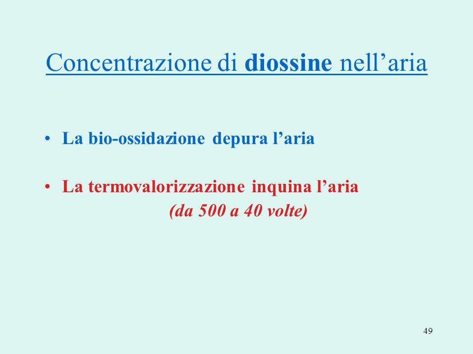 Concentrazione di diossine nell'aria