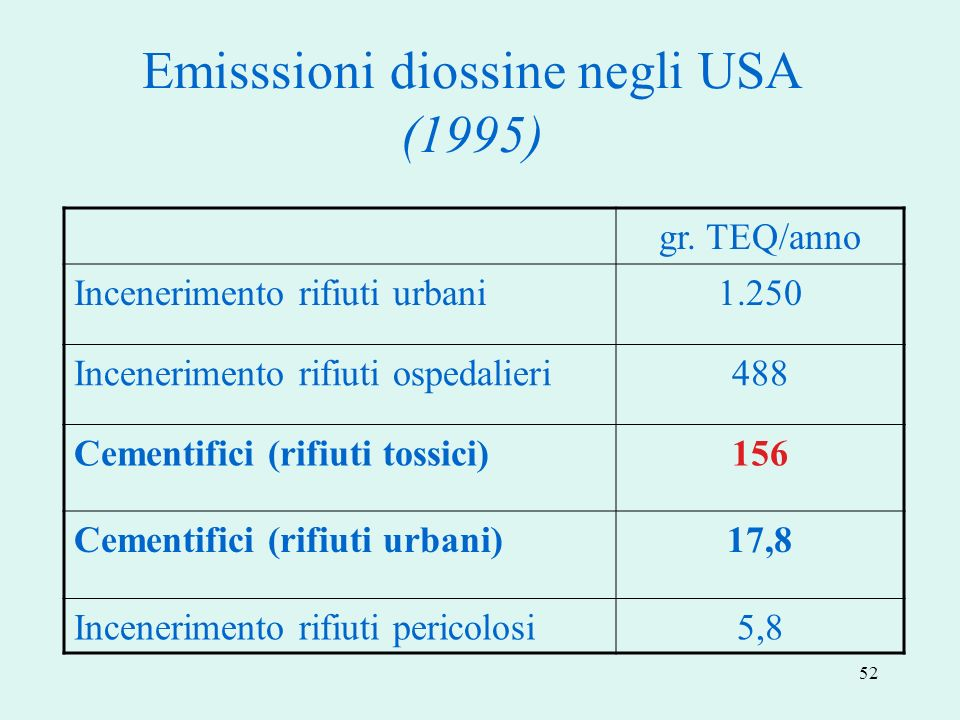 Emisssioni diossine negli USA (1995)