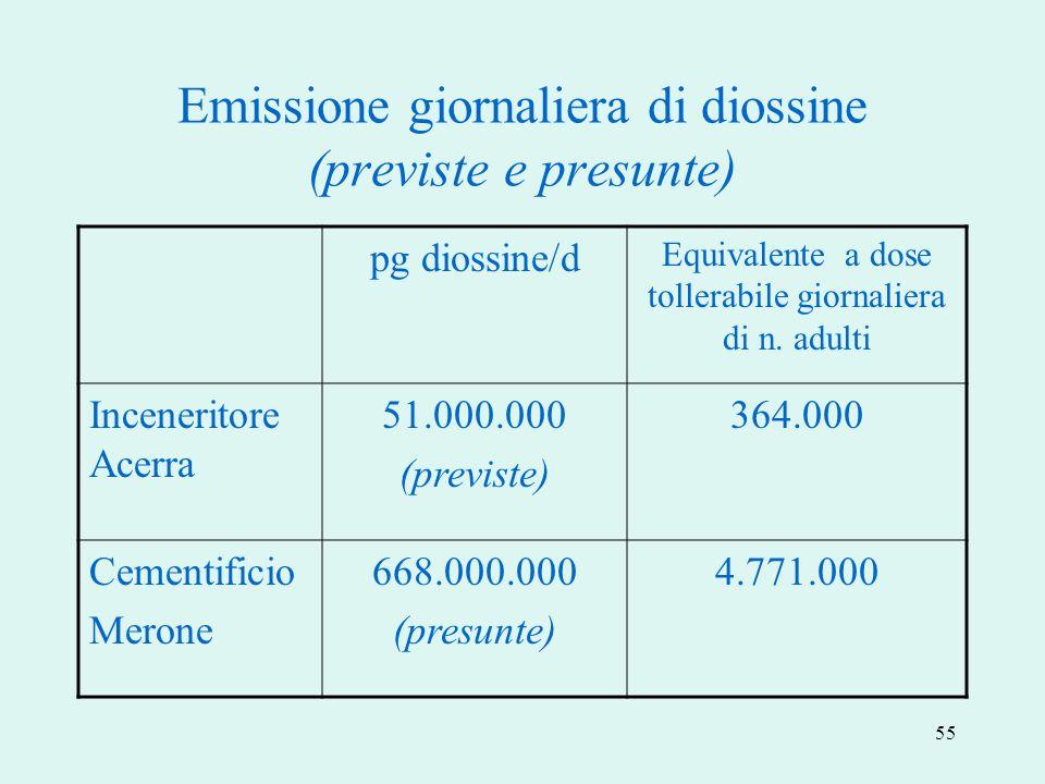 Emissione giornaliera di diossine (previste e presunte)