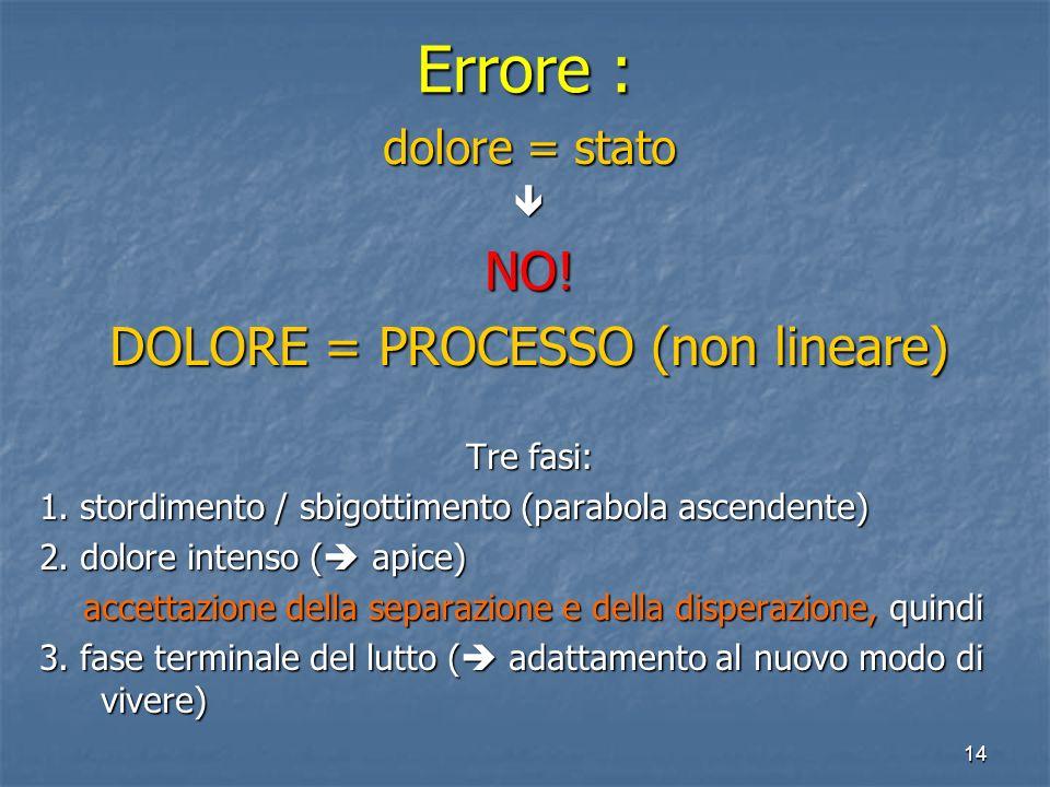 DOLORE = PROCESSO (non lineare)