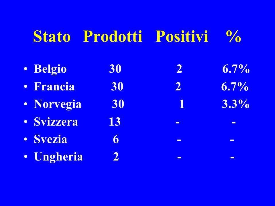 Stato Prodotti Positivi %