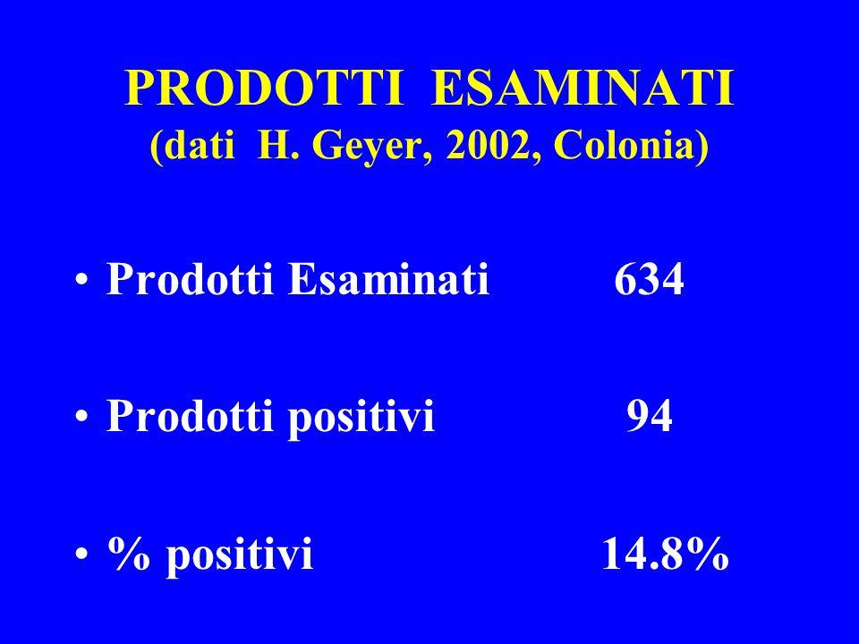 PRODOTTI ESAMINATI (dati H. Geyer, 2002, Colonia)
