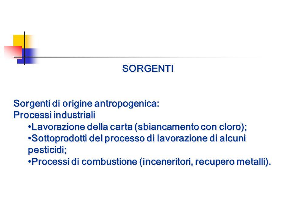 SORGENTI Sorgenti di origine antropogenica: Processi industriali. •Lavorazione della carta (sbiancamento con cloro);