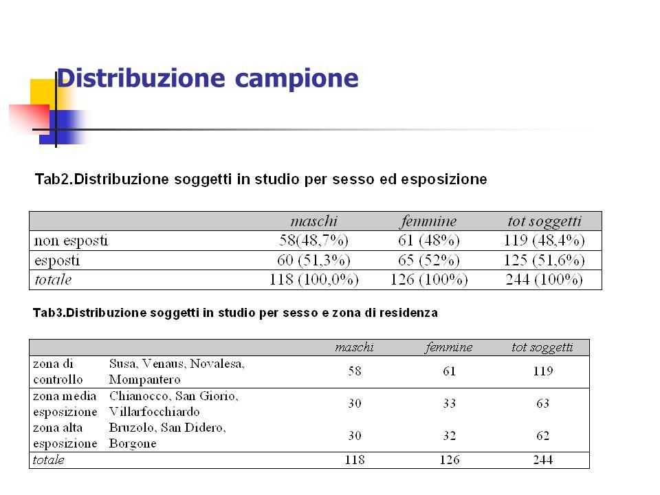 Distribuzione campione