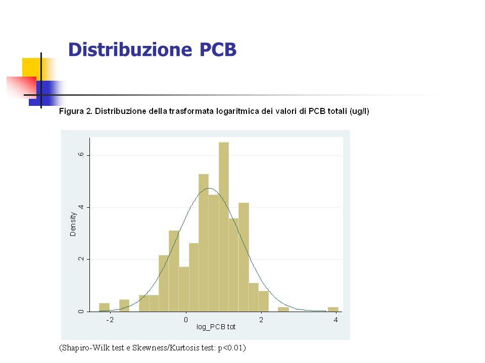 Distribuzione PCB