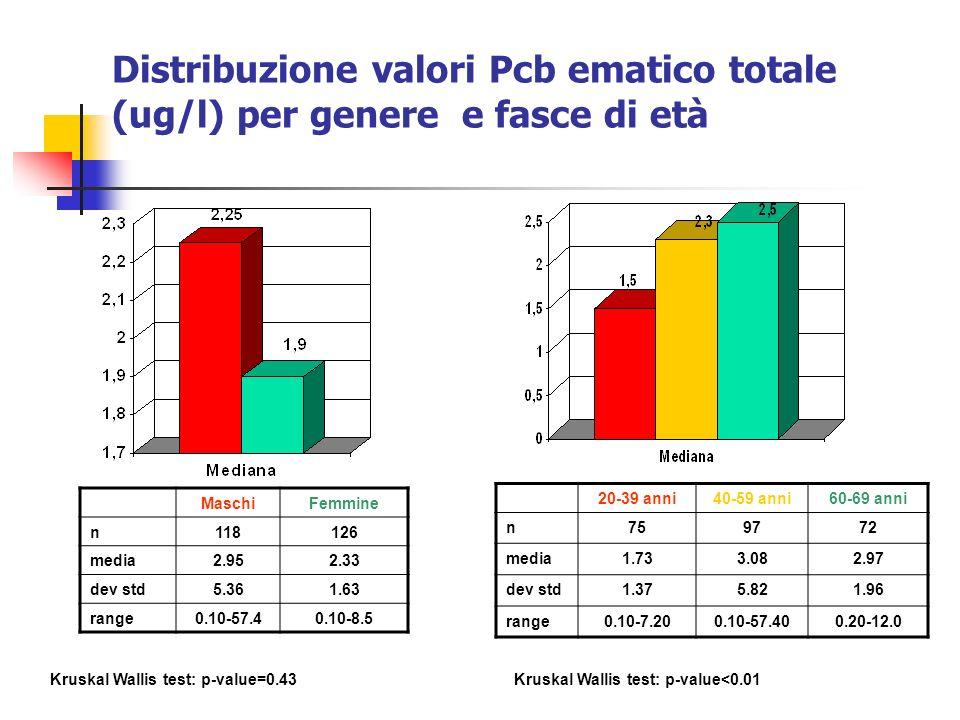 Distribuzione valori Pcb ematico totale (ug/l) per genere e fasce di età