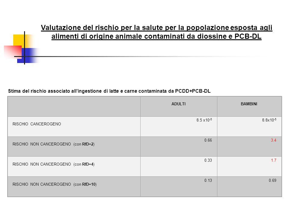 Valutazione del rischio per la salute per la popolazione esposta agli alimenti di origine animale contaminati da diossine e PCB-DL