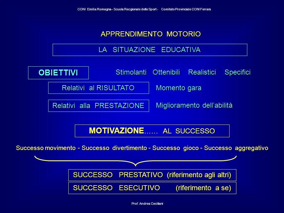 MOTIVAZIONE…… AL SUCCESSO