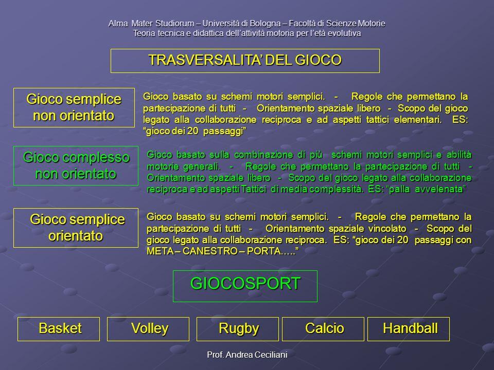 GIOCOSPORT TRASVERSALITA' DEL GIOCO Gioco semplice non orientato