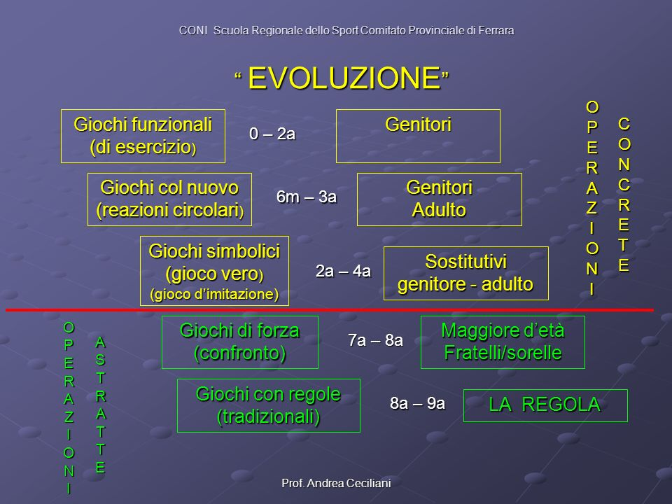 EVOLUZIONE Giochi funzionali (di esercizio) Genitori
