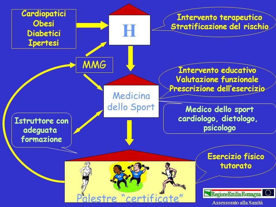 H Palestre certificate MMG Medicina dello Sport Cardiopatici