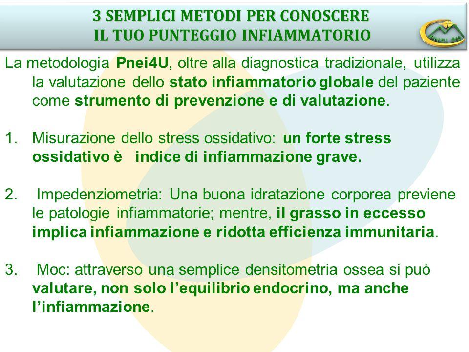 3 SEMPLICI METODI PER CONOSCERE IL TUO PUNTEGGIO INFIAMMATORIO