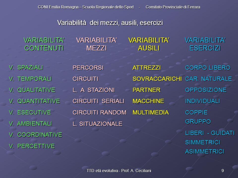 Variabilità dei mezzi, ausili, esercizi