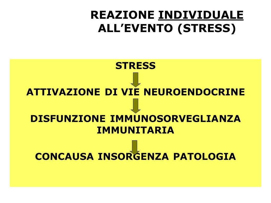 REAZIONE INDIVIDUALE ALL'EVENTO (STRESS)
