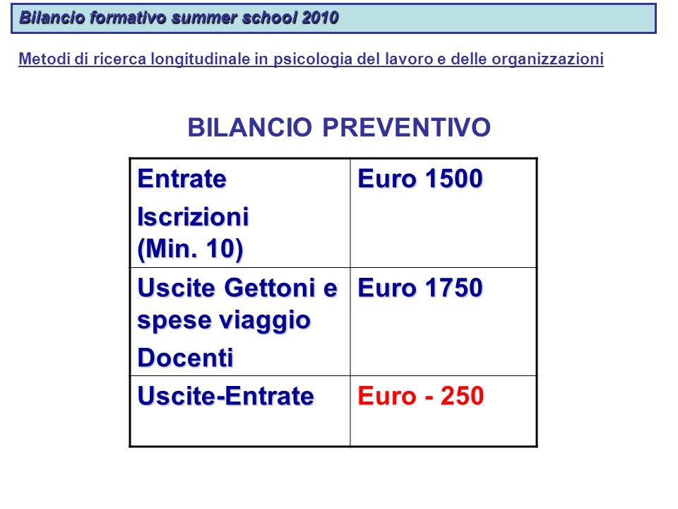 Uscite Gettoni e spese viaggio Docenti Euro 1750