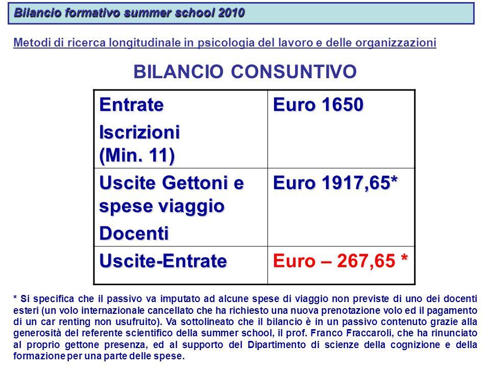 Uscite Gettoni e spese viaggio Docenti Euro 1917,65*