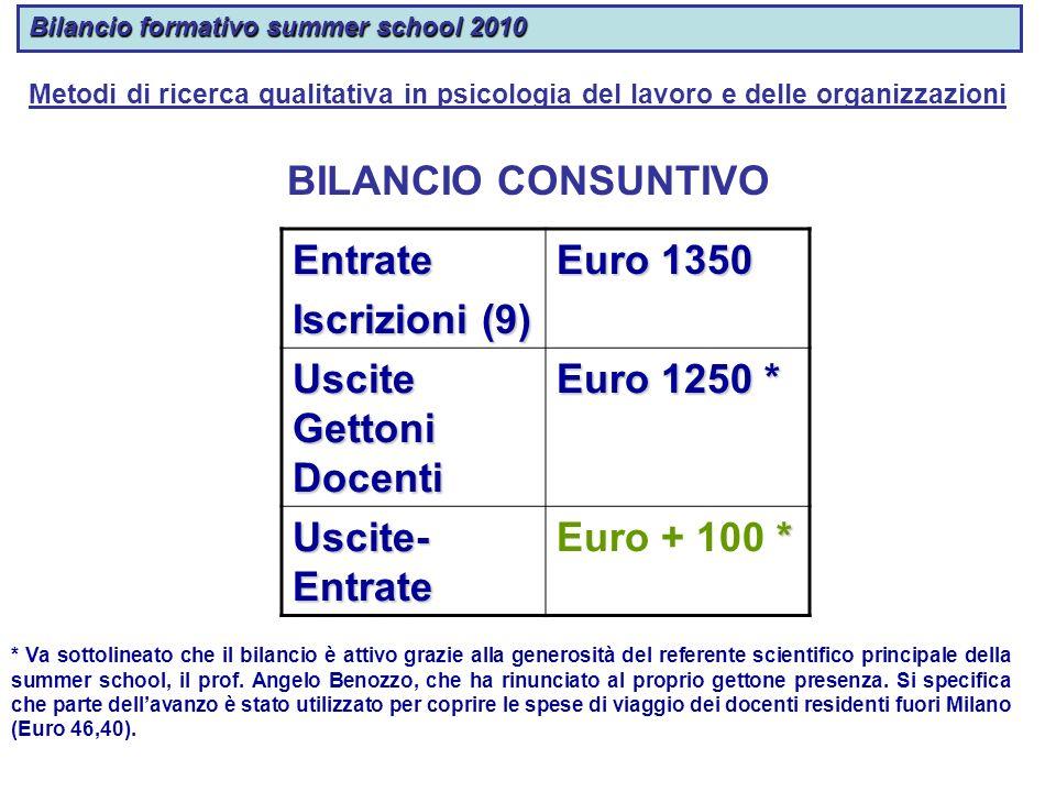 Uscite Gettoni Docenti Euro 1250 *