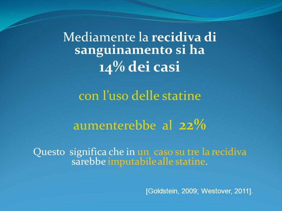 14% dei casi Mediamente la recidiva di sanguinamento si ha