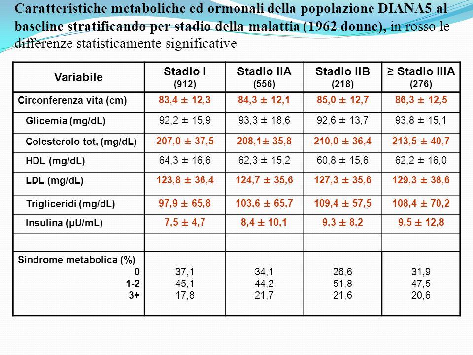Caratteristiche metaboliche ed ormonali della popolazione DIANA5 al baseline stratificando per stadio della malattia (1962 donne), in rosso le differenze statisticamente significative