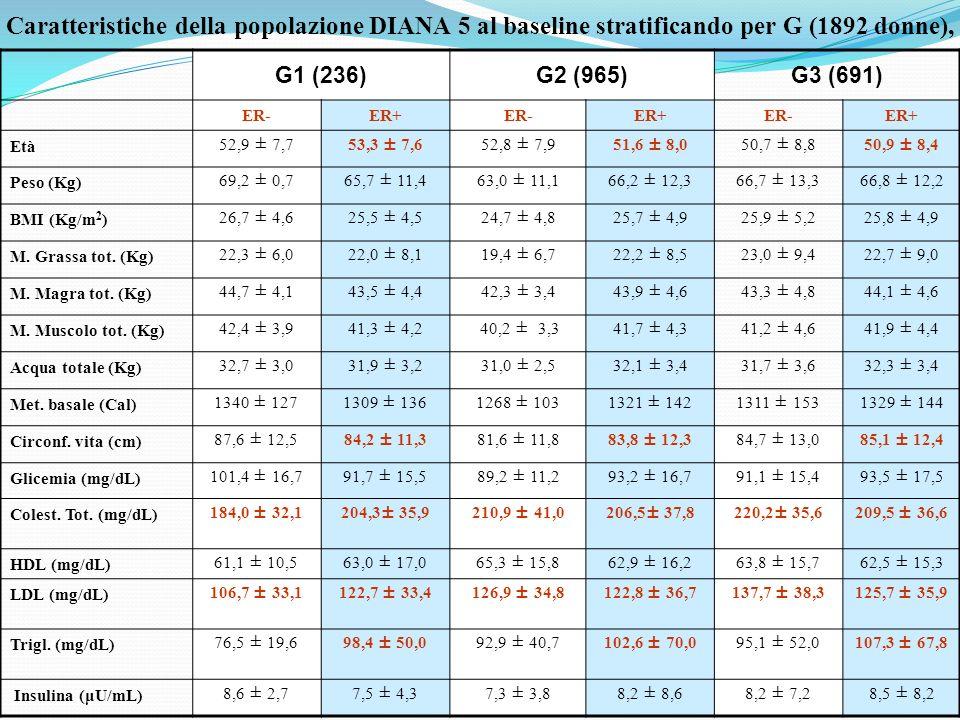 Caratteristiche della popolazione DIANA 5 al baseline stratificando per G (1892 donne),