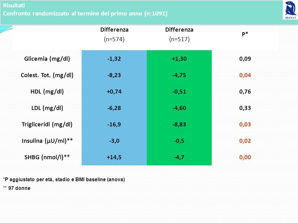 Confronto randomizzato al termine del primo anno (n:1091) Differenza