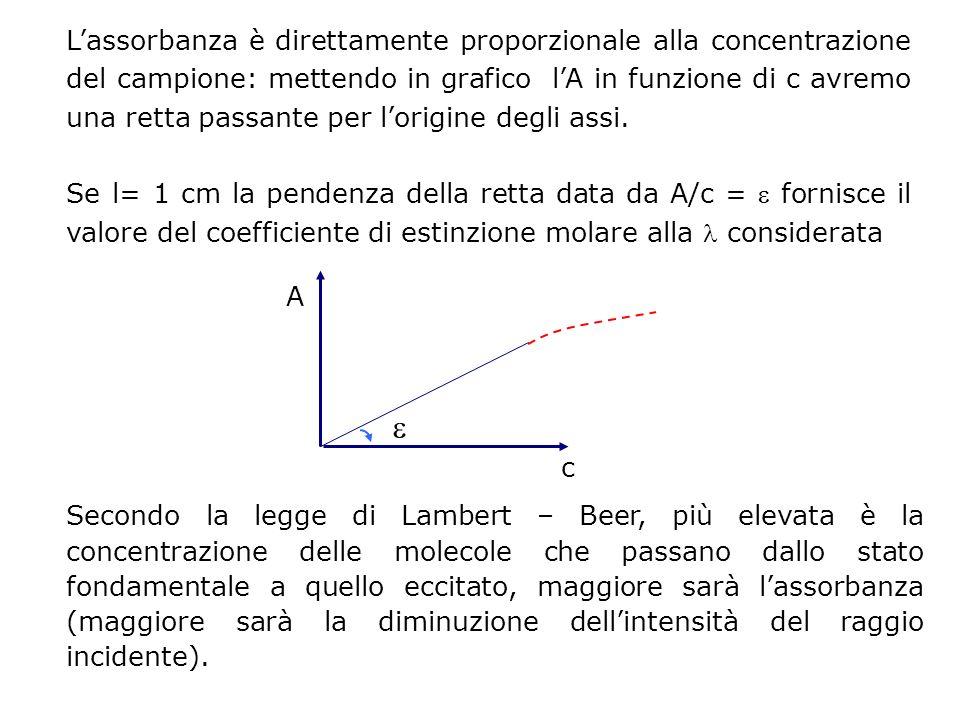 L'assorbanza è direttamente proporzionale alla concentrazione del campione: mettendo in grafico l'A in funzione di c avremo una retta passante per l'origine degli assi.