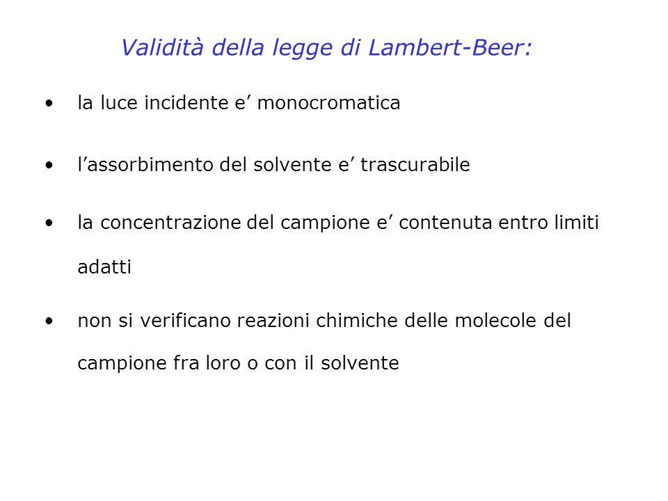Validità della legge di Lambert-Beer: