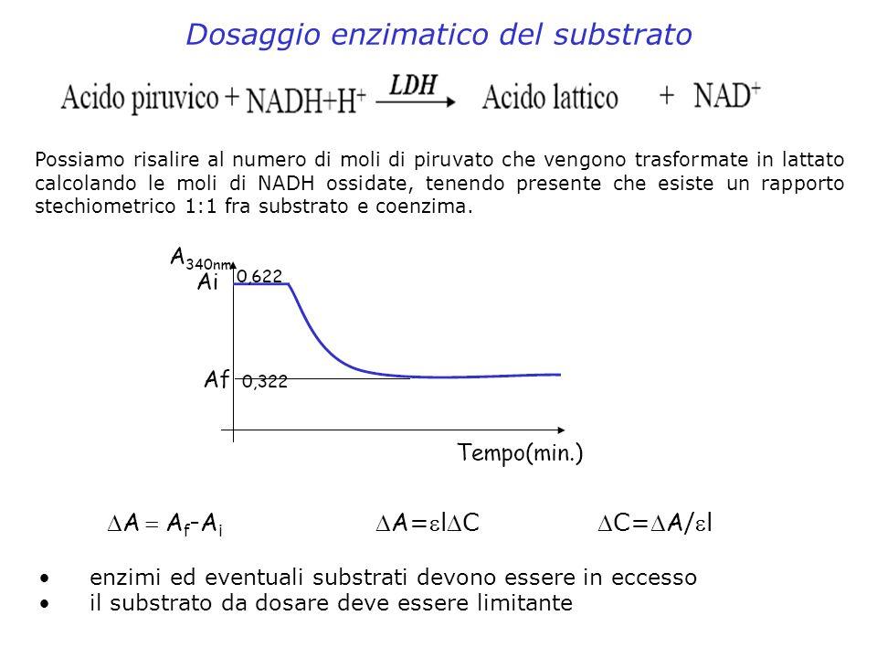 Dosaggio enzimatico del substrato