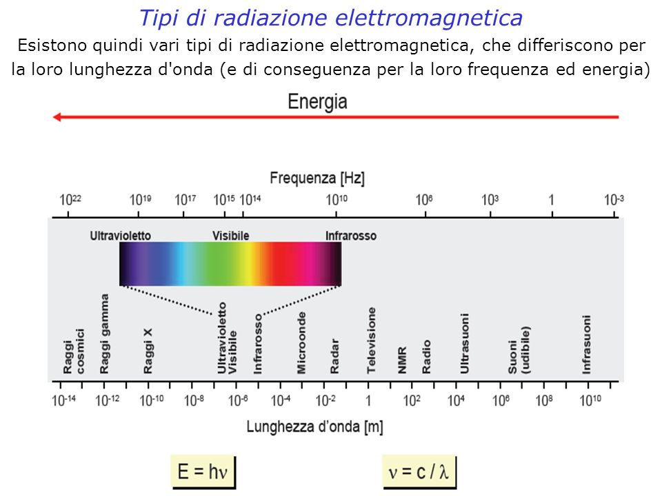 Tipi di radiazione elettromagnetica
