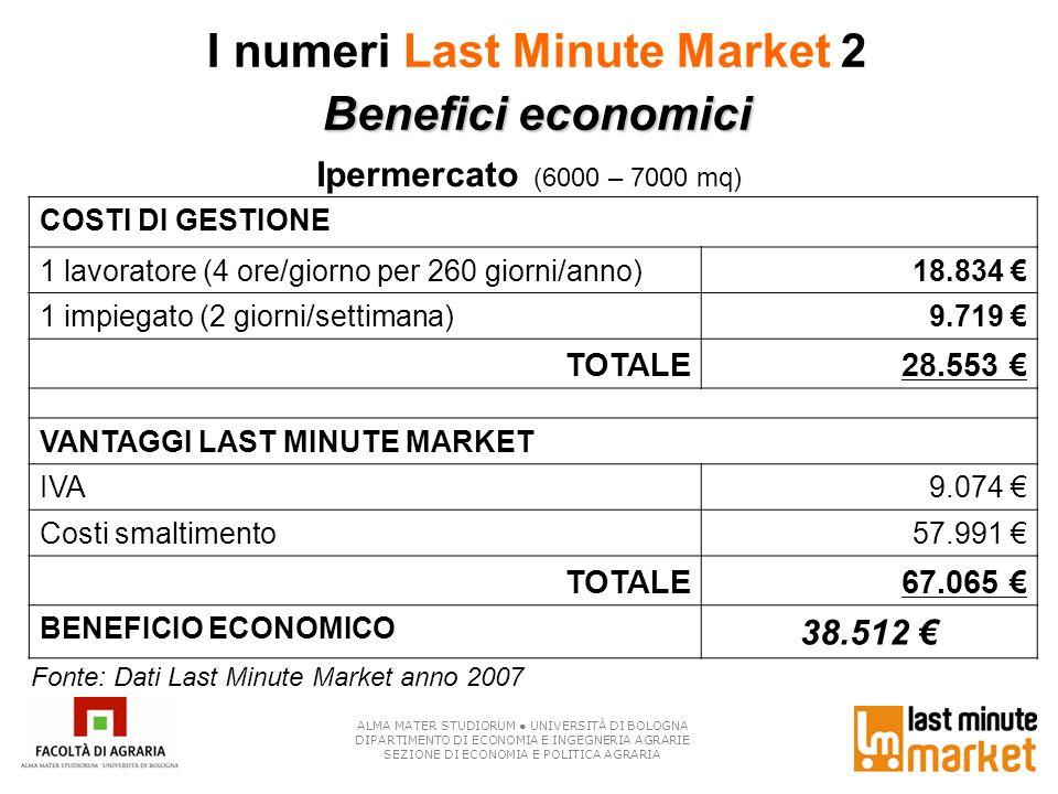 I numeri Last Minute Market 2 Benefici economici