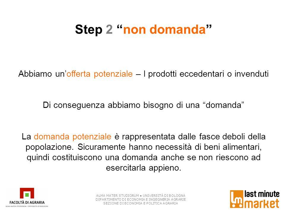 Step 2 non domanda Abbiamo un'offerta potenziale – I prodotti eccedentari o invenduti. Di conseguenza abbiamo bisogno di una domanda