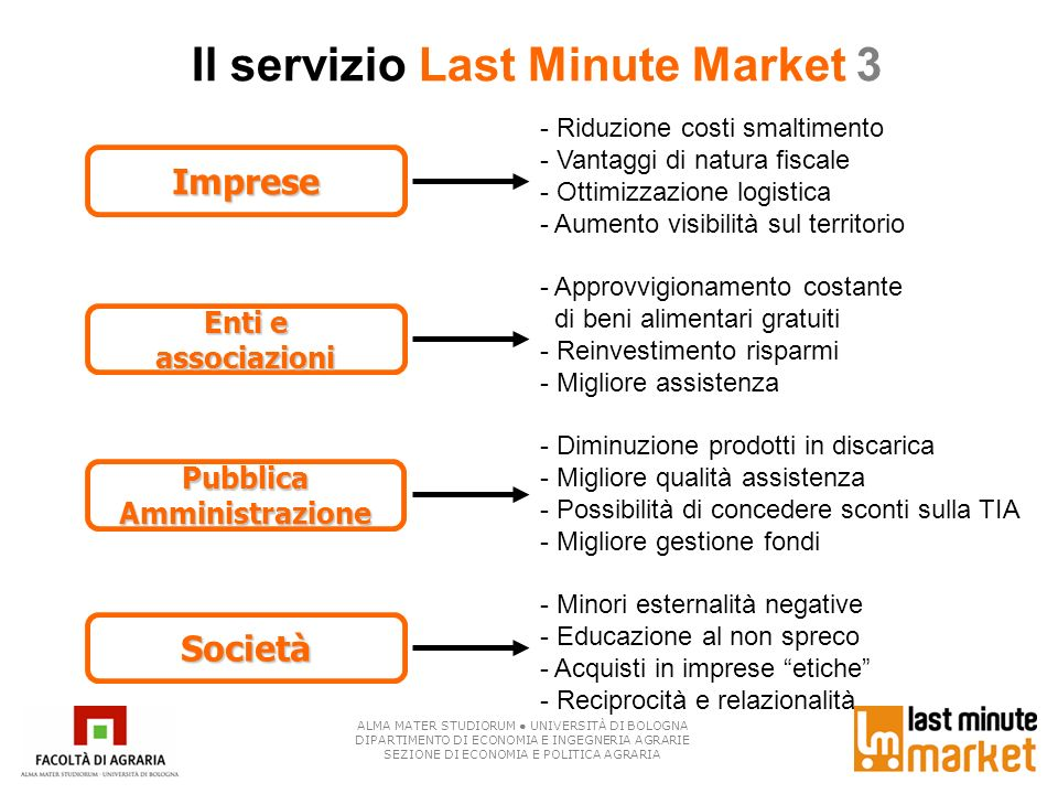Il servizio Last Minute Market 3