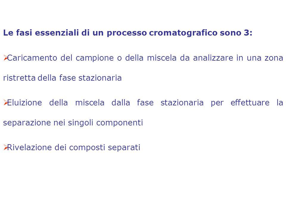 Le fasi essenziali di un processo cromatografico sono 3: