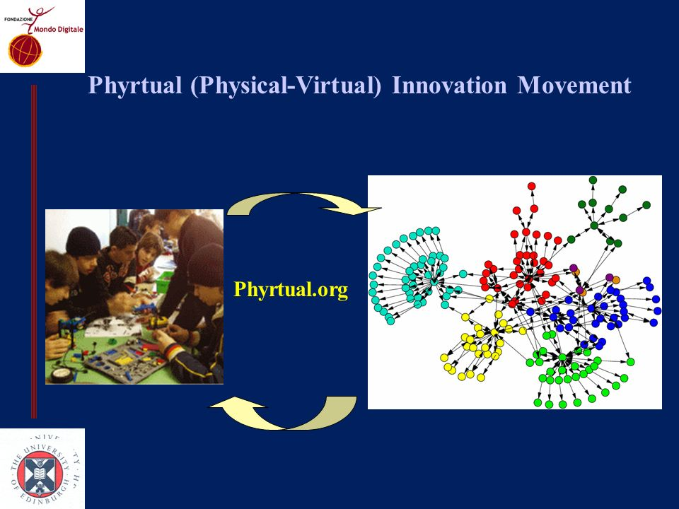Phyrtual (Physical-Virtual) Innovation Movement