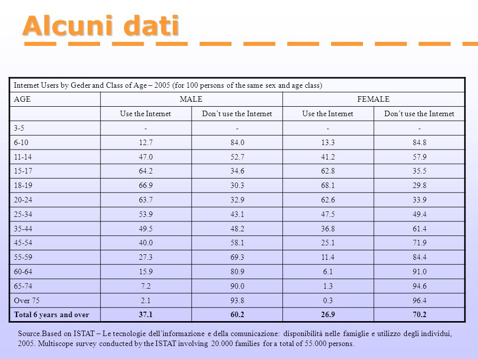 Alcuni dati Internet Users by Geder and Class of Age – 2005 (for 100 persons of the same sex and age class)