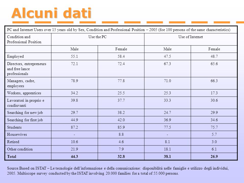 Alcuni dati PC and Internet Users over 15 years old by Sex, Condition and Professional Position – 2005 (foe 100 persons of the same characteristics)