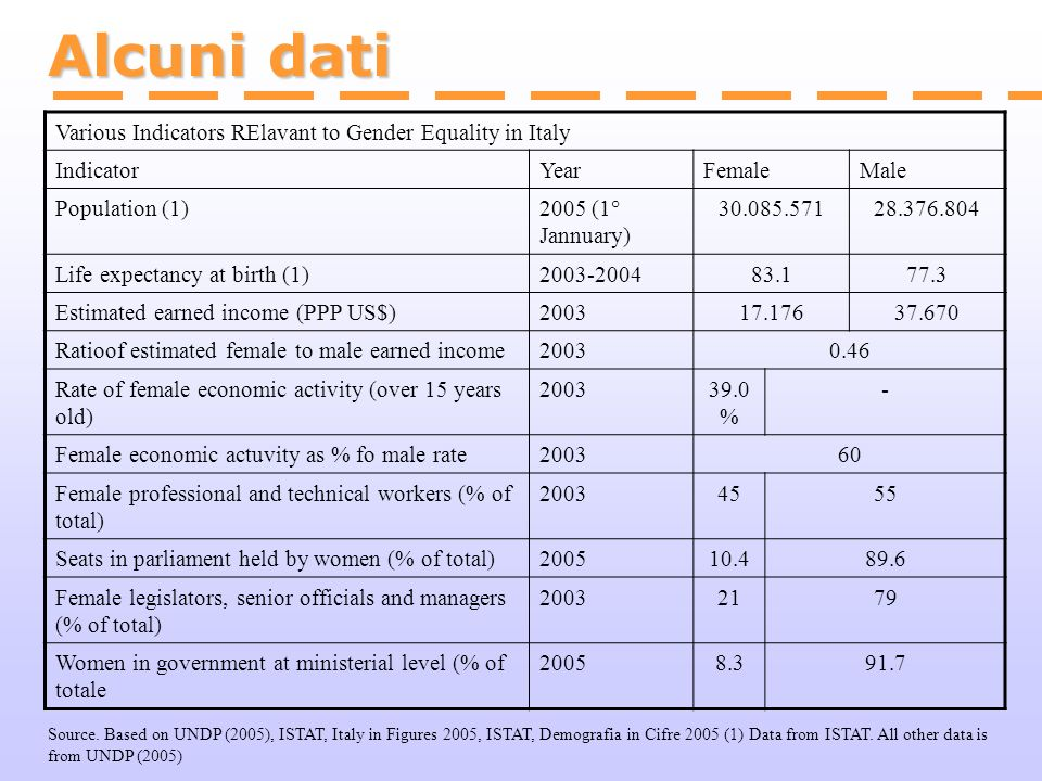 Alcuni dati Various Indicators RElavant to Gender Equality in Italy