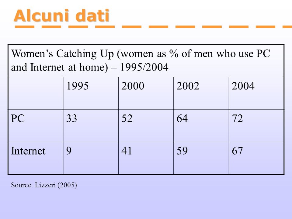 Alcuni dati Women's Catching Up (women as % of men who use PC and Internet at home) – 1995/2004. 1995.