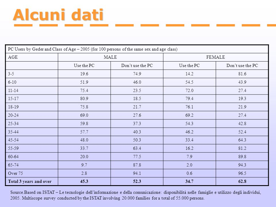 Alcuni dati PC Users by Geder and Class of Age – 2005 (for 100 persons of the same sex and age class)