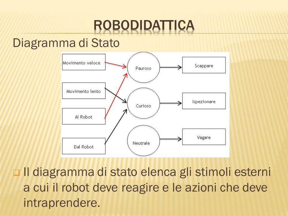 robodidattica Diagramma di Stato