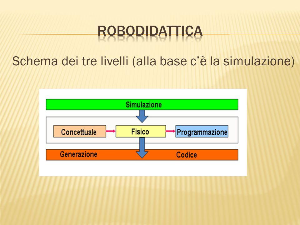roboDIDATTICA Schema dei tre livelli (alla base c'è la simulazione)