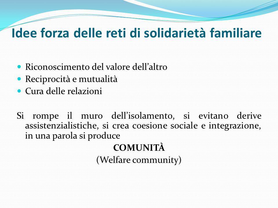 Idee forza delle reti di solidarietà familiare