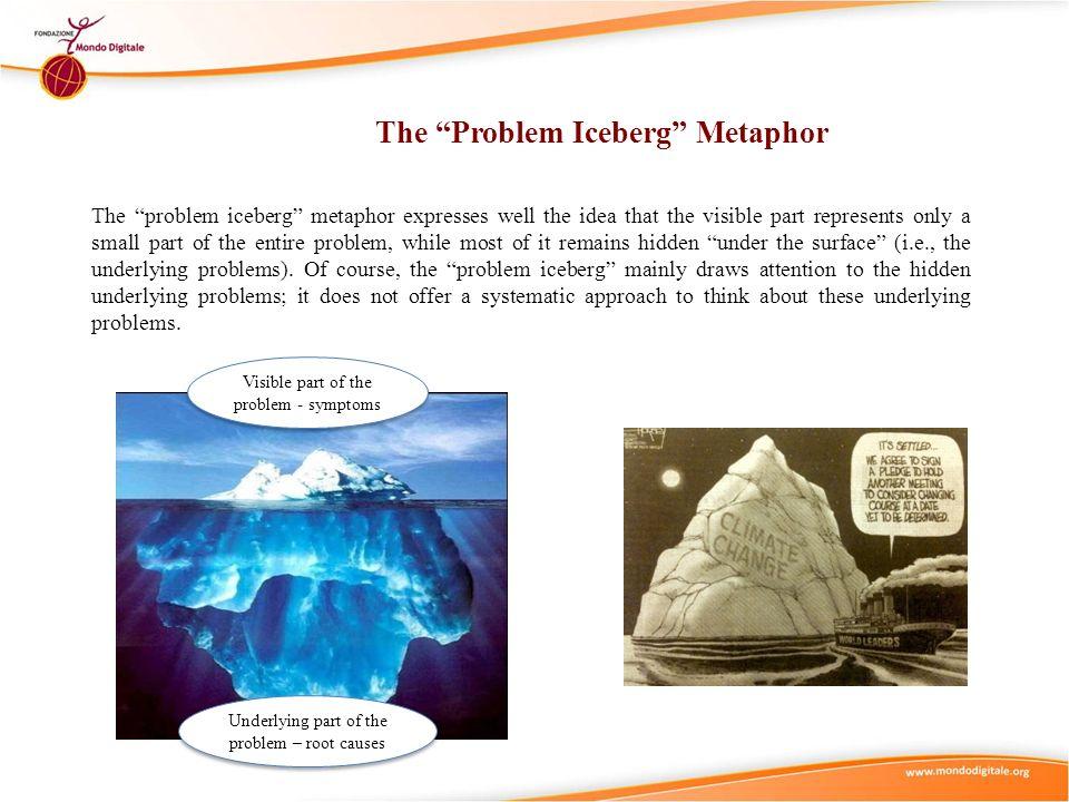 The Problem Iceberg Metaphor