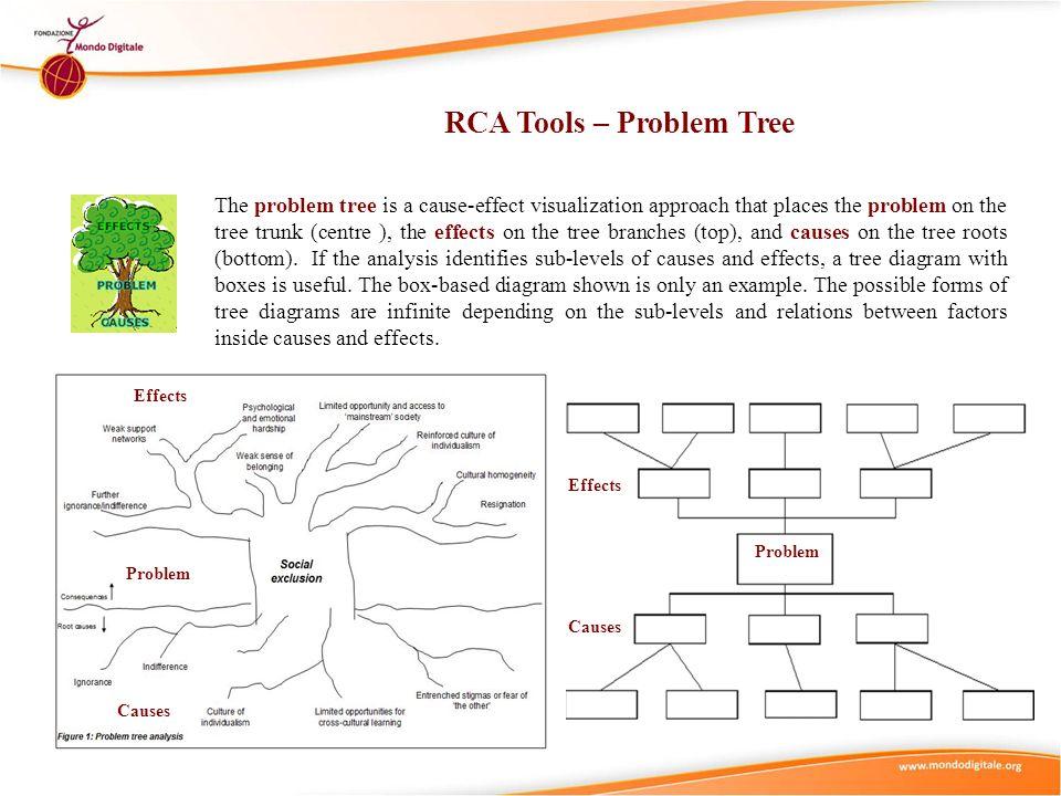 RCA Tools – Problem Tree