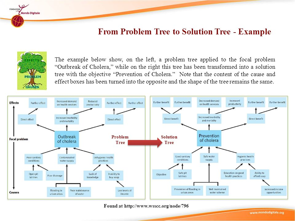 From Problem Tree to Solution Tree - Example