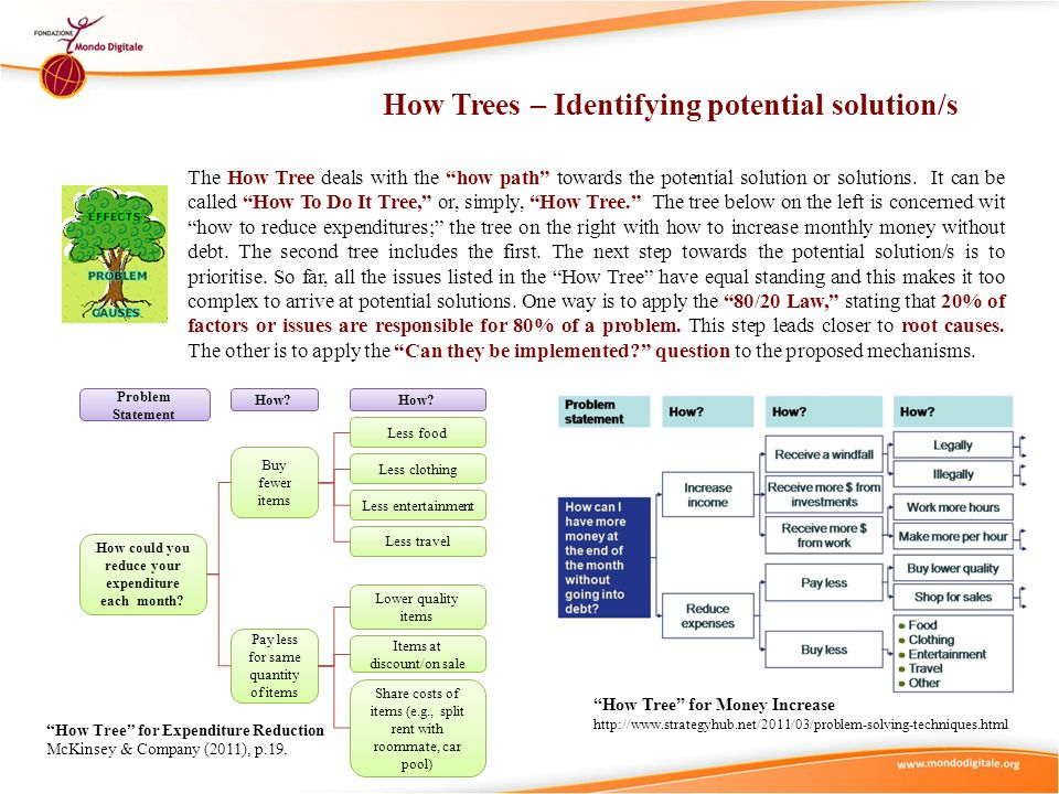 How Trees – Identifying potential solution/s