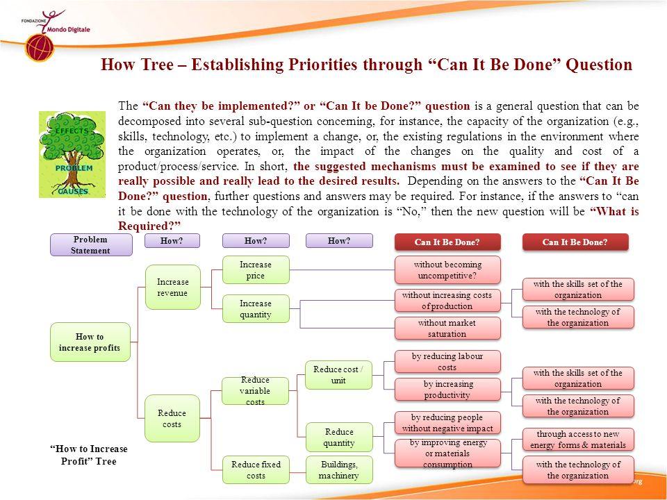 How Tree – Establishing Priorities through Can It Be Done Question