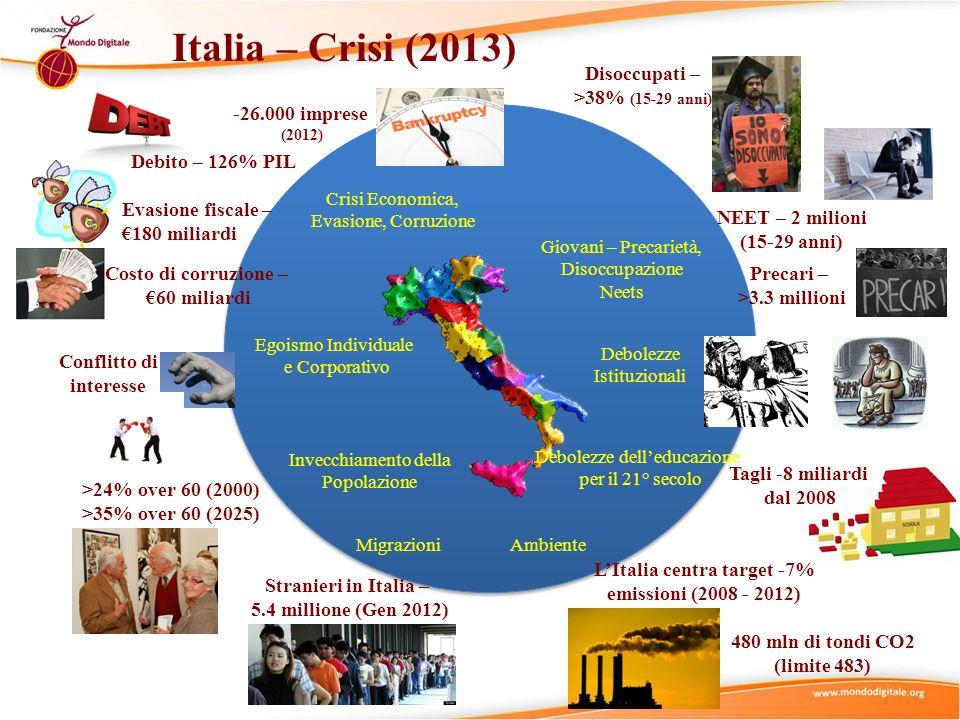 Italia – Crisi (2013) Disoccupati – >38% (15-29 anni)